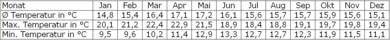 Klimatabelle Nuwara Eliya Temperaturen